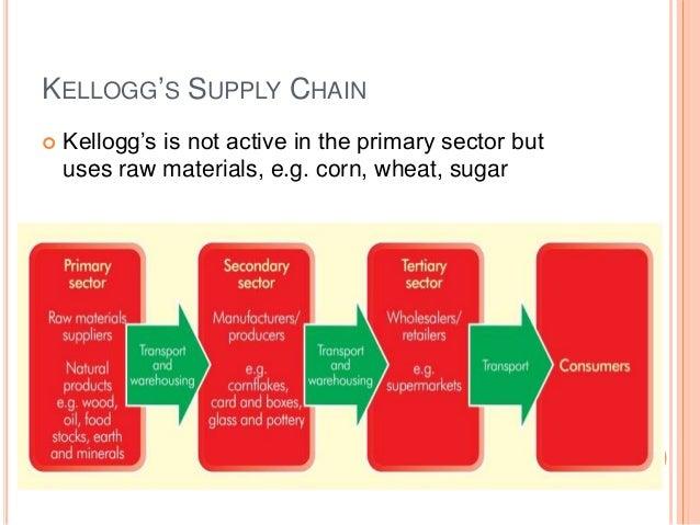 riordan service request supply chain Make a visual representation-like a graph, chart, or diagram-which describes riordan's supply chain.