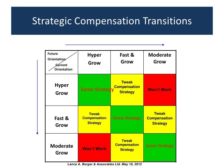 compensation strategies Our firm began in 2002 as a platform to help companies achieve their goals by motivating and retaining their key leaders.