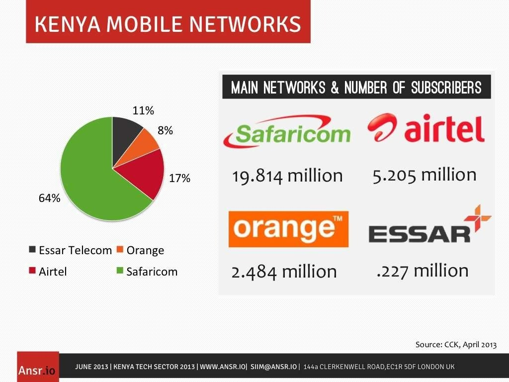 Dating social networks in kenya
