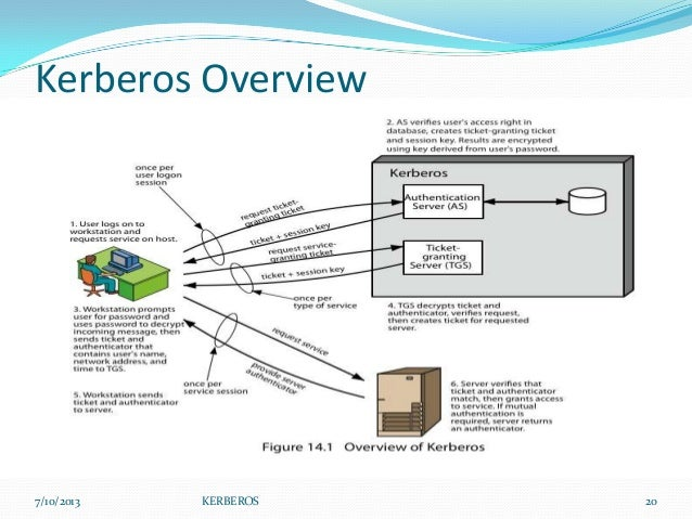 term paper on kerberos Kerberos: an authentication service for open network systems this paper gives an overview of the kerberos authentication model as otherwise the term is used in.