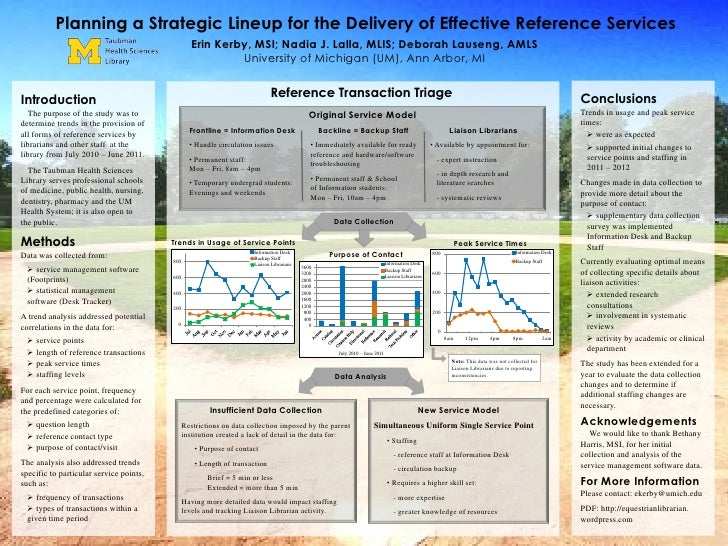 Planning a Strategic Lineup for the Delivery of Effective Reference Services