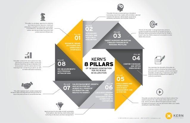 Demand Generation Infographic 8 Pillars of Demand Generation