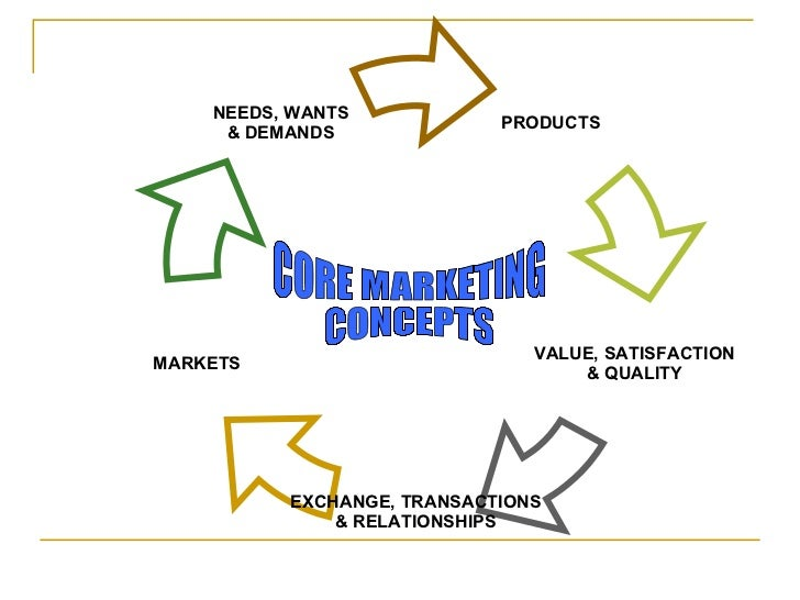 concepts of marketing Core concepts of marketing as defined by dr philip kotler in his widely  acclaimed book - marketing management in this article we go step by.
