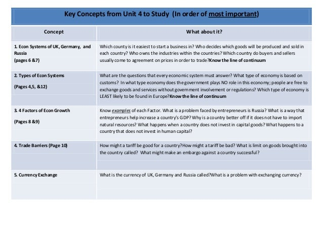 Key concepts from unit 4 to study