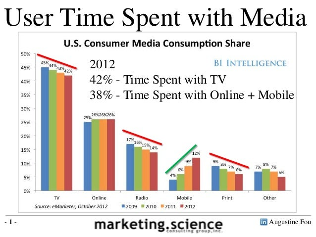 User Time Spent with Media             2012             42% - Time Spent with TV             38% - Time Spent with Online ...