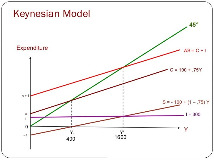 the keynesian income expenditure model Consumption function marginal propensity to consume and multiplier keynesian cross and is-lm model.