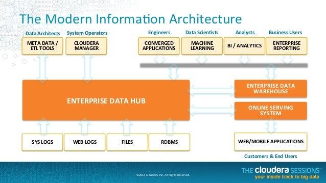the future of data management the enterprise data hub. Black Bedroom Furniture Sets. Home Design Ideas