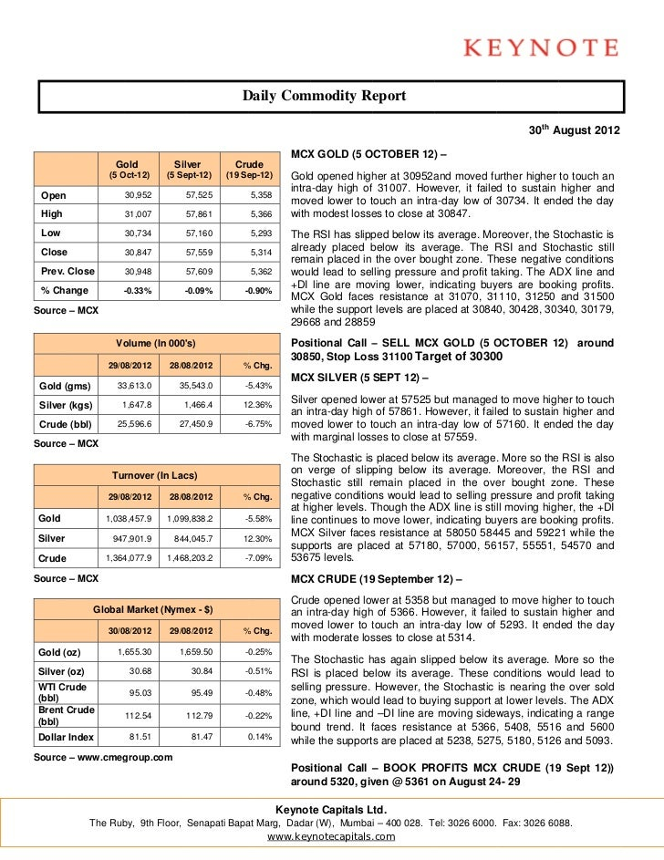 Keynote commodity daily report for 300812