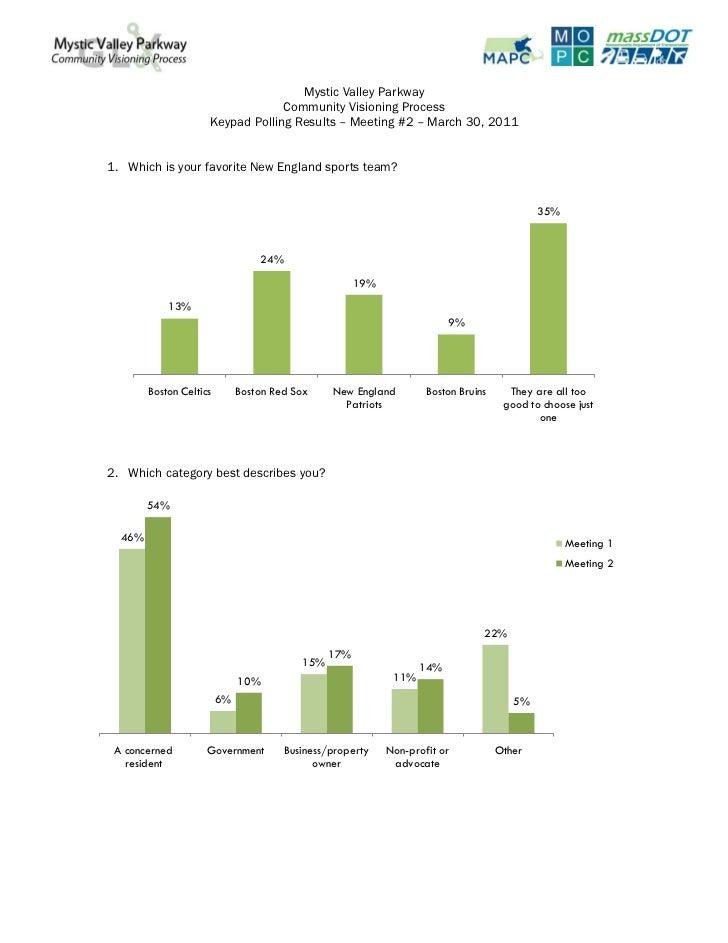 Mystic Valley Parkway                                  Community Visioning Process                     Keypad Polling Resu...