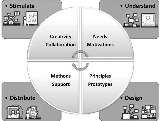 • Stimulate                                  • Understand                Creativity       Needs               Collaboratio...