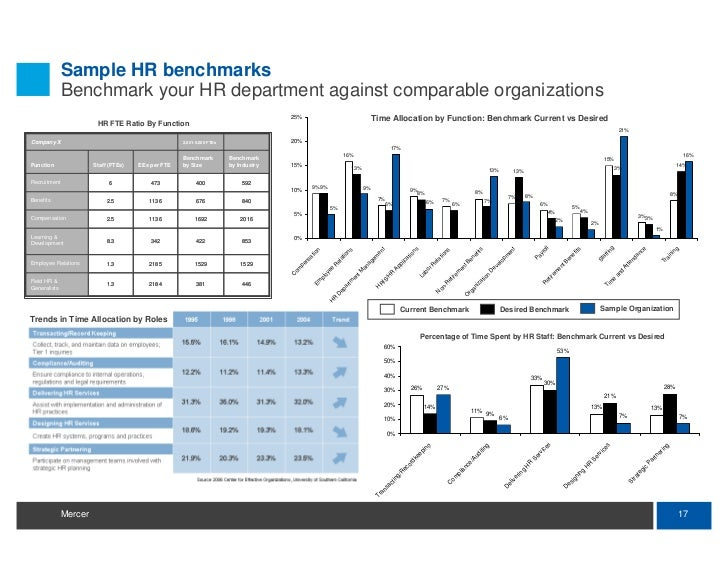 hr restructuring trends By michael foster, big4com blogger globalization is one of the biggest trends driving corporations to change their operating models, according to a new study by.