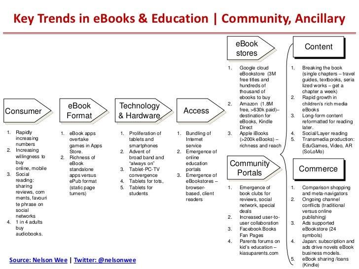Key Trends in eBooks & Education | Community, Ancillary                                                                   ...