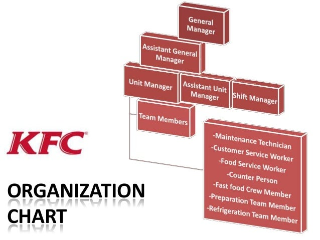 Organisational Structure of Pizza Hut