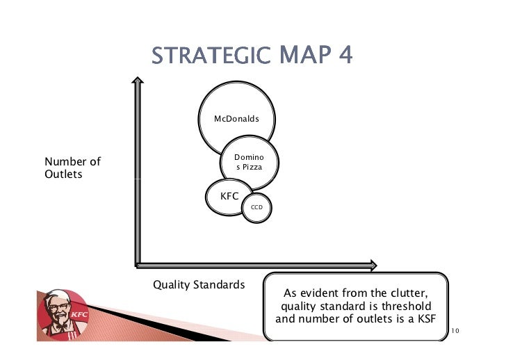 Kentucky Fried Chicken, India- Strategy