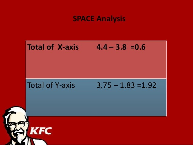 economic analysis of kfc [a] school of economics and management, southwest university  chongqing,  china  history, the external and internal analysis of kfc, the issues, strategic.