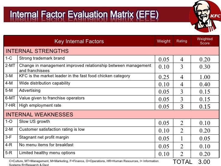 kraft foods internal factor evaluation matrix