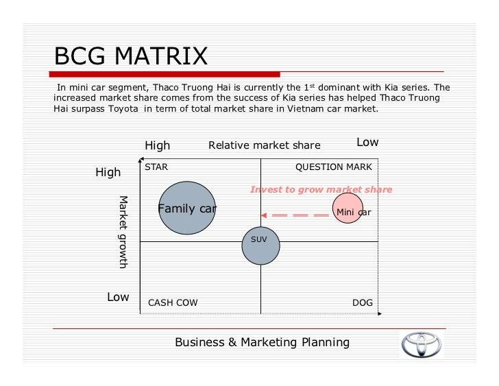 bcg matrix for toyota motor company Boston consulting group matrix , analysis of toyota motor corporation - scholars at harvard ,  derrick's ice-cream company: applying the bcg matrix in.