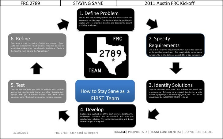 FRC 2789<br />STAYING SANE<br />2011 Austin FRC Kickoff<br />2/16/11<br />1. Define Problem<br />State a well constrained ...