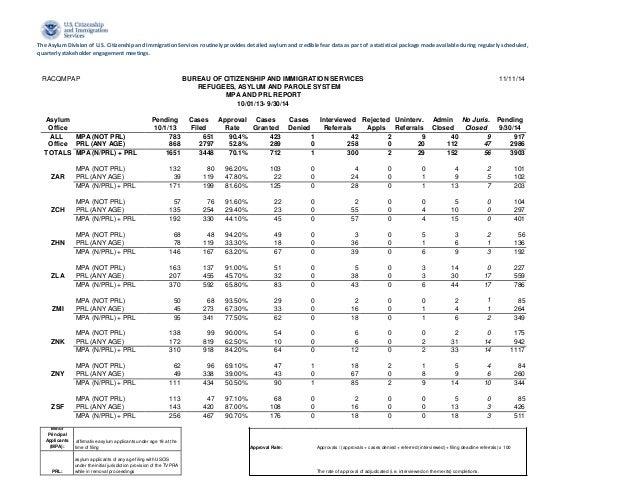 Unaccompanied minor asylum stats Last quarter of Fiscal