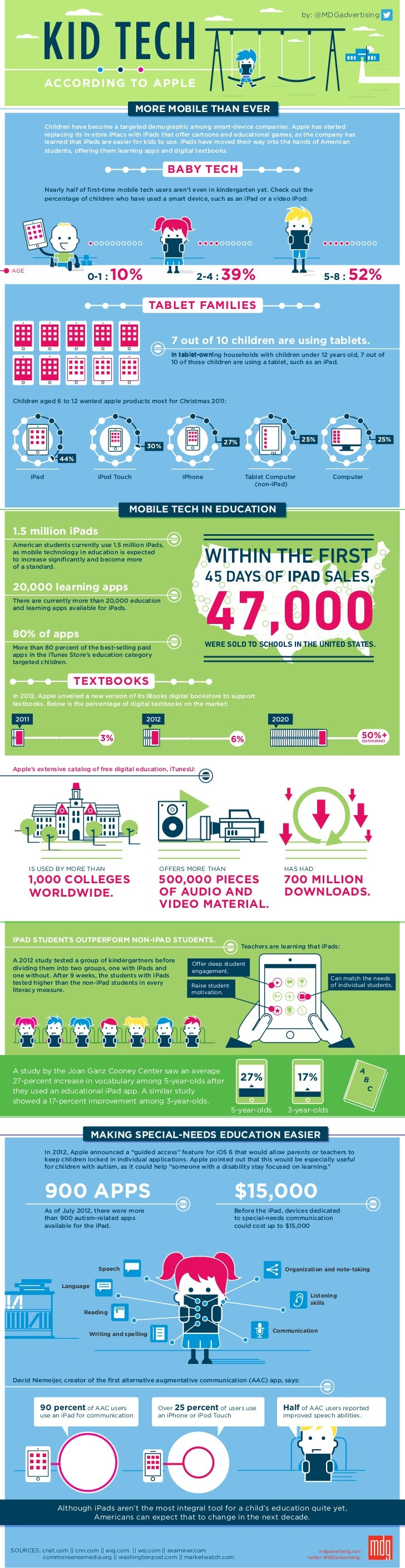 Kid Tech According To Apple [Infographic]