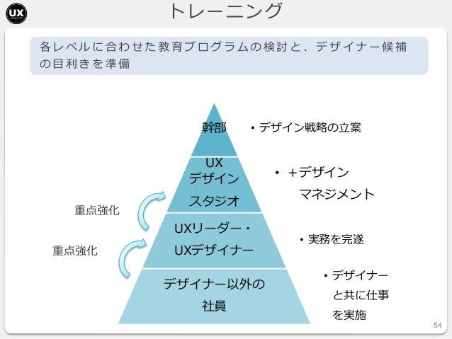 0から始めるUXデザイン(UXデザ...