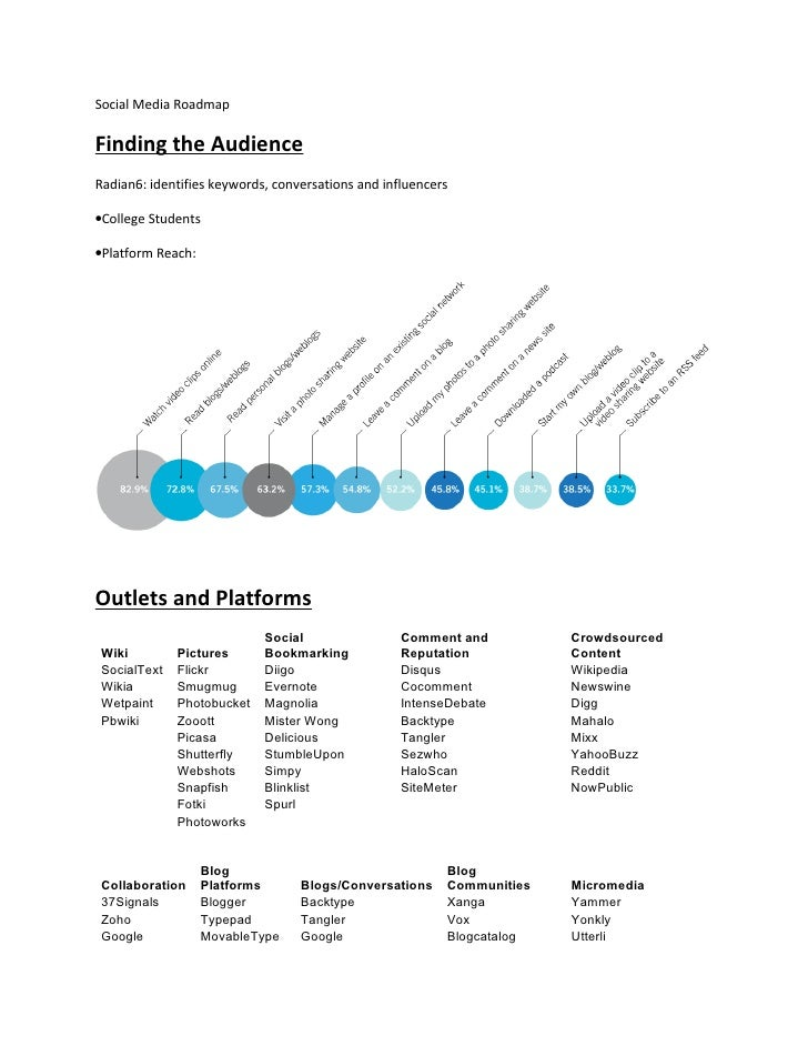 Social Media Roadmap  Finding the Audience Radian6: identifies keywords, conversations and influencers  •College Students ...
