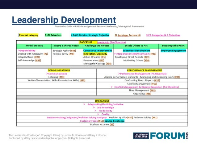 personal leadership development plan rev jan Air force leadership development model as of jan 2004  develop a personal leadership development plan that motivates me to pursue further improvement.
