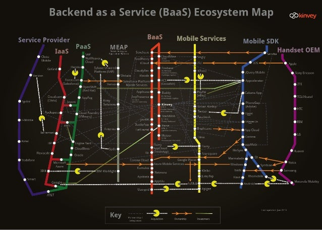 Backend as a Service Ecosystem Map