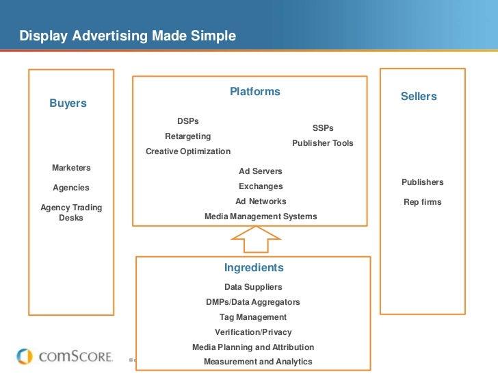 Display Advertising Made Simple                                                           Platforms                       ...