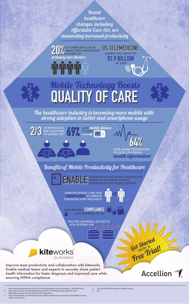 Mobile Productivity for Healthcare Teams