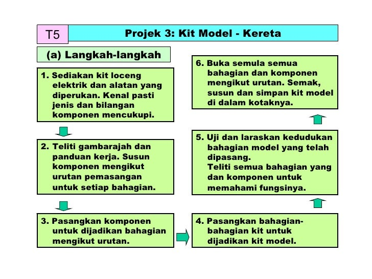 T5 Projek 3: Kit Model - Kereta (a) Langkah-langkah 1. Sediakan kit loceng elektrik dan alatan yang diperukan. Kenal pasti...