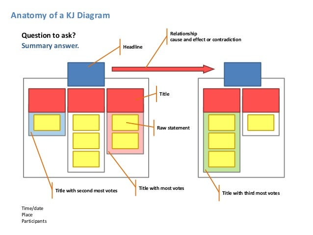kj analysis overview   baltimore parlay      anatomy of a kj diagram