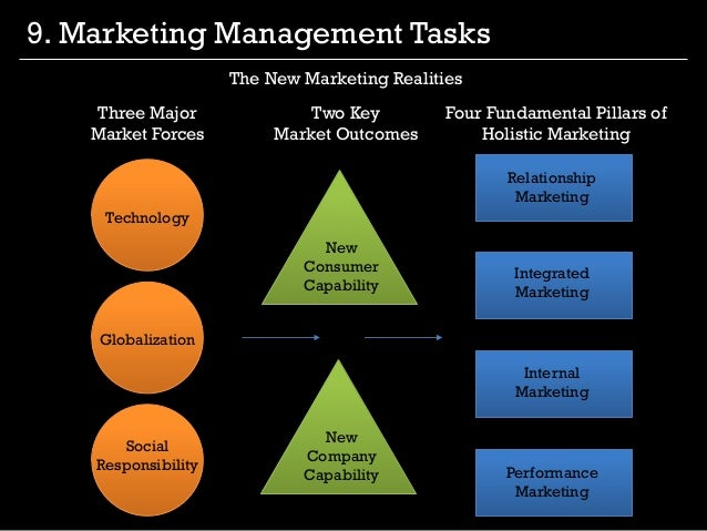 marketing management kotker This is a presentation containing key aspects explained in the first chapter of philip kotler - marketing management.