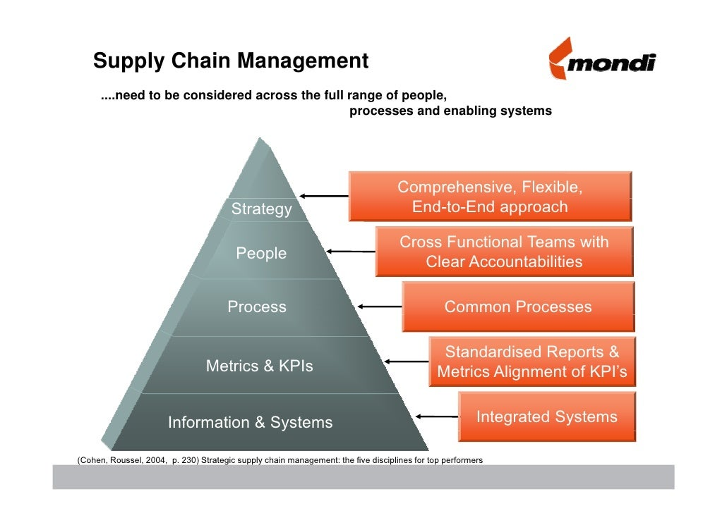 strategic supply chain model paper Strategic supply chain modelfor a moment consider what has to be accomplished in strategic supply chain model writework has over 100,000 sample papers.