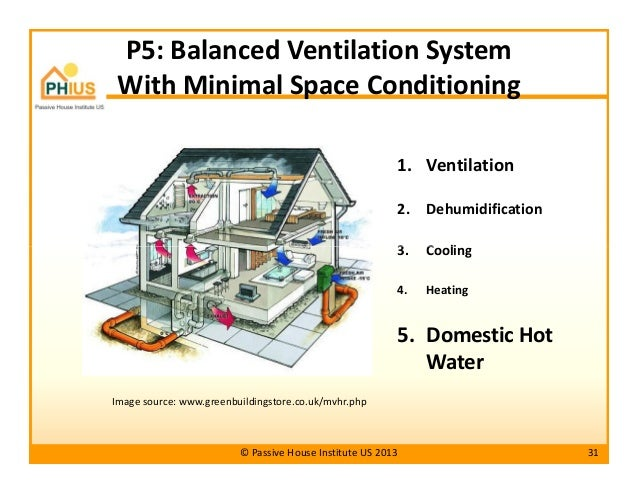 Passive Ventilation Systems For Homes : Passive house principles for hot humid climates