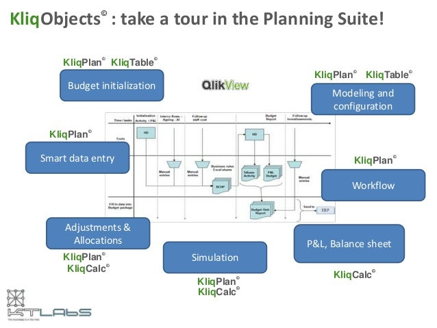 Budget initialization Smart data entry Adjustments & Allocations Simulation Modeling and configuration Workflow KliqPlan ©...