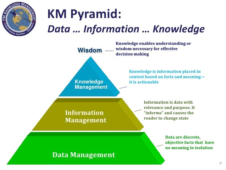 manage knowledge and information assignment