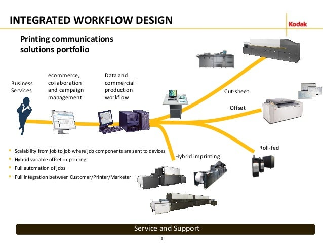 printing solutions business plan