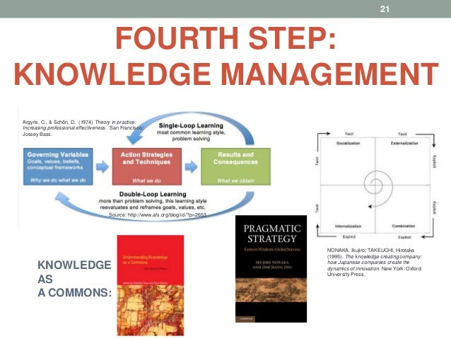 knowledge management in sme Improving knowledge transfer between research institutions  management of knowledge and intellectual prop-erty by european universities moreover, efficient.