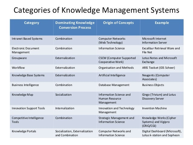 what is a knowledge management system A knowledge management framework is a complete system of people, process, technology and governance, which ensures that knowledge management is applied systematically and effectively to improve business results.