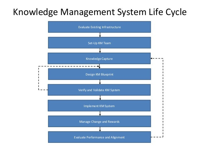 article about management system