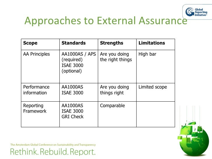Approaches to External Assurance Scope Standards Strengths  Limitations AA Principles AA1000AS / APS (required) ISAE 3000 ...