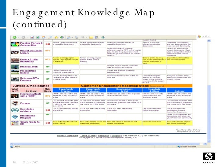 Write my research papers on knowledge management