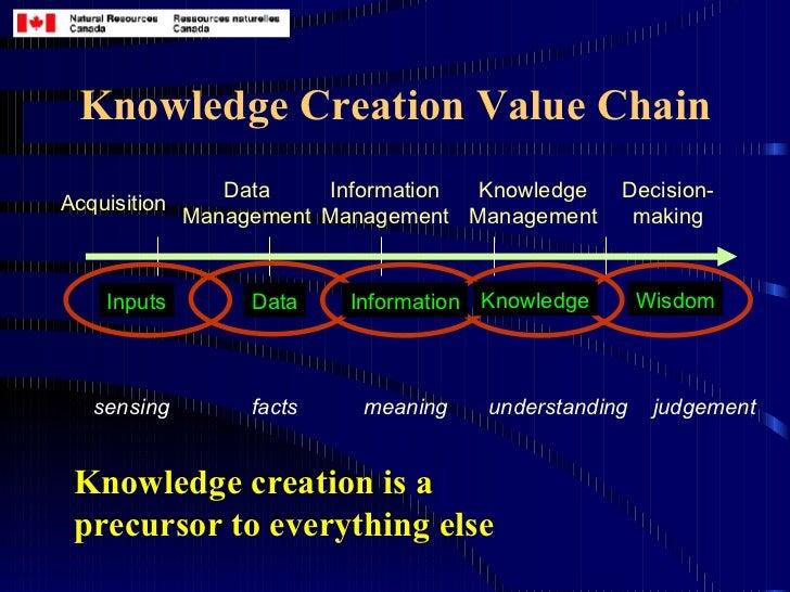 Knowledge value chain