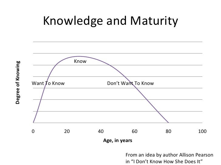 Knowledge and Maturity                                      Know Degree of Knowing                         Want To Know   ...