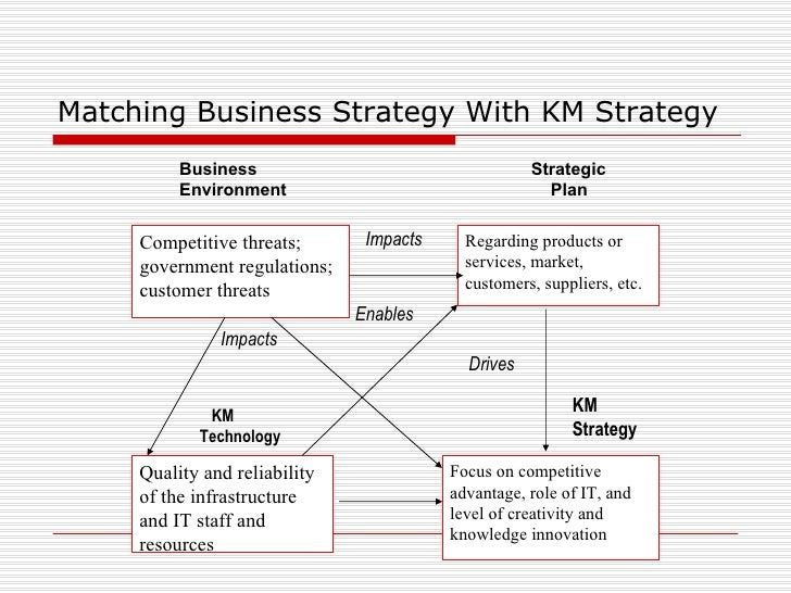 Matching Business Strategies with KM Strategies