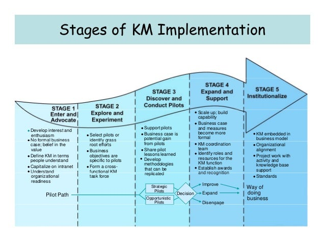 implementation of knowledge management Propose the implementation of knowledge management system for the support of humanitarian assistance/disaster relief in malaysia in terms of creating situation awareness and support decision makers to make the right decision in the timely manner.