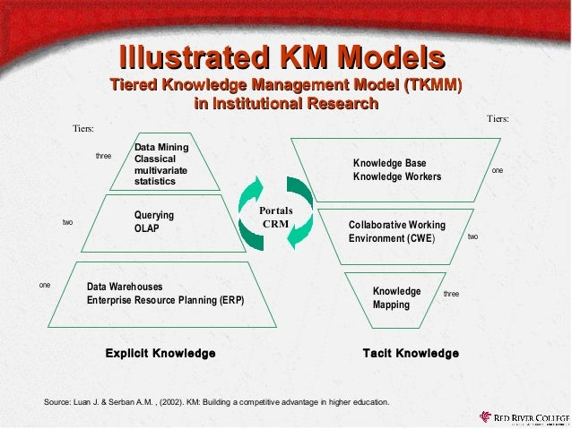 knowledge management research paper The success of knowledge management initiatives depends on knowledge sharing this paper reviews qualitative and quantitative studies of individual-level knowledge.