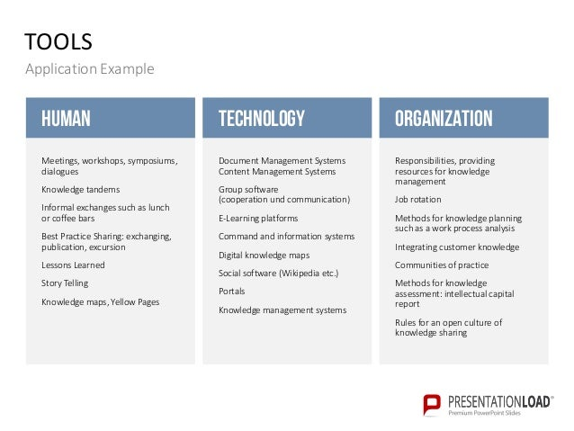 Knowledge Management Powerpoint Templates
