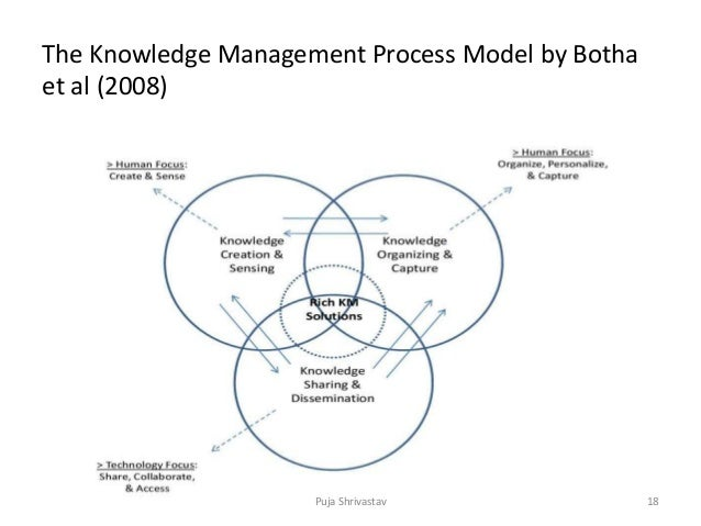knowledge management and the limits of Knowledge management success factors may be links to economic performance or industry value a technical and organizational infrastructure a standard, flexible knowledge structure a knowledge-friendly culture a clear purpose and language a change in motivational practices multiple channels for knowledge transfer and senior.